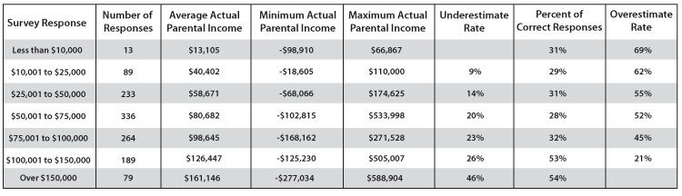 Distribution of parents income